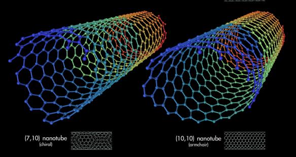 Nanotecnologie: l'innovazione che può aiutare l'ambiente